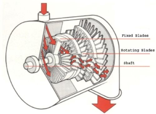 Schematic-Diagram-of-Parson-Type-Steam-Turbine