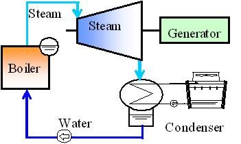 Working-scheme-of-steam-turbine