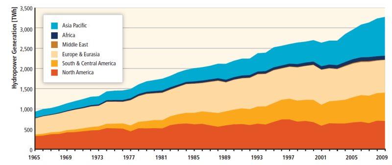 Hydropower generation by region
