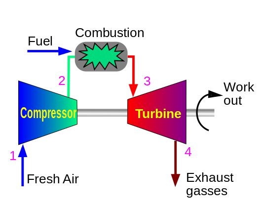 Gas Turbines Turbines Info