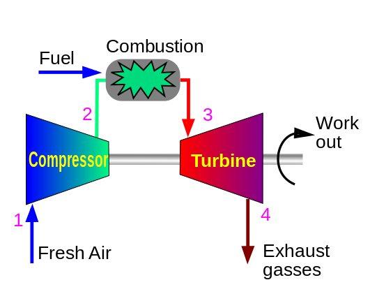 Gas Turbines – Turbines Info
