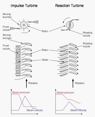 What is a Turbine? – Turbines Info